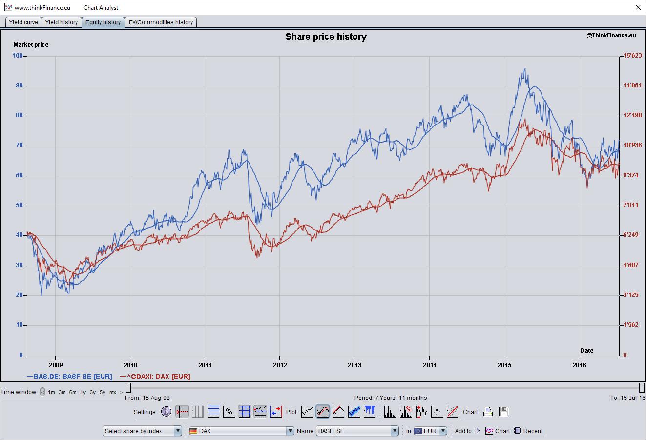 Historical-data-analysis